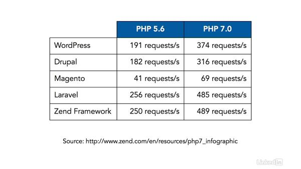 Better performance: PHP 7 New Features