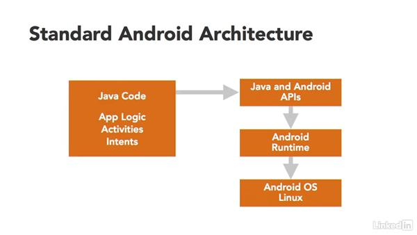 Xamarin for Android: Xamarin Essential Training