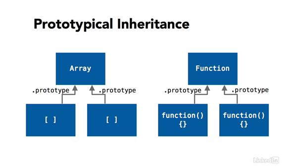 Introducing JavaScript types: TypeScript Essential Training