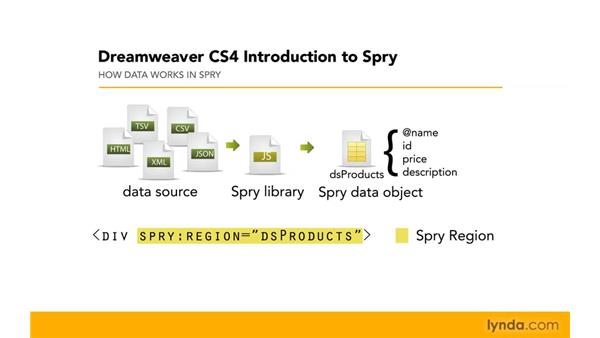 What is a Spry dataset?: Dreamweaver CS4: Introduction to Spry