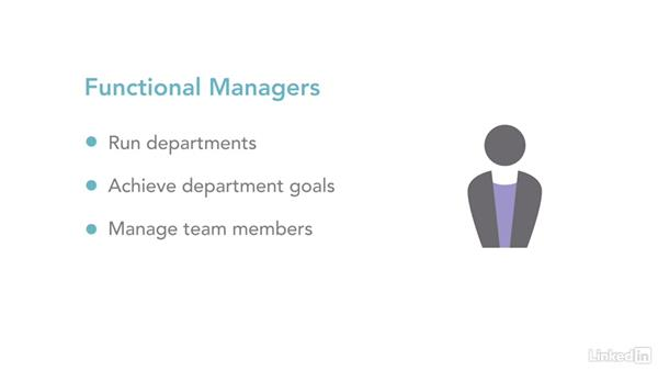 Identify the project stakeholders: Project Management Fundamentals