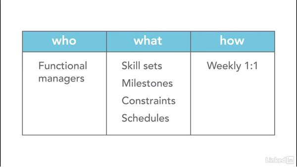 How to set up a communication plan: Project Management Fundamentals