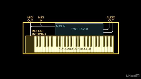 How MIDI is communicated: Foundations of Digital Audio