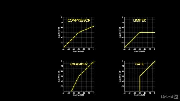 Compression and other dynamic processing