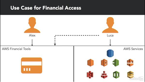 Use case: Securing financial access: Amazon Web Services: Enterprise Security