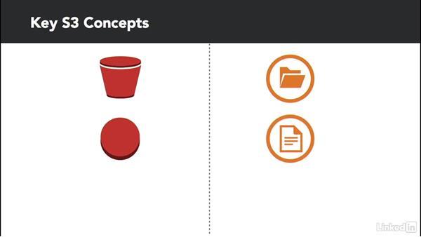 Simple Storage Service (S3) management options: Amazon Web Services: Enterprise Security