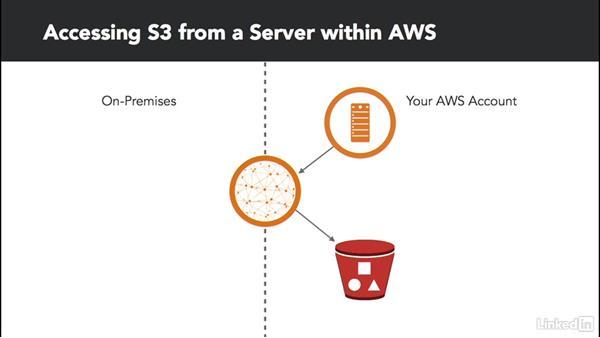 Access S3 privately: Amazon Web Services: Enterprise Security (2016)