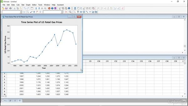 Time series plots: Introduction to Minitab