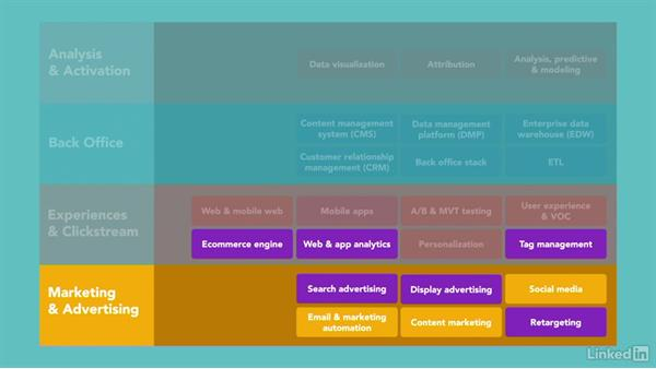 Selling online with ecommerce: Building Your Marketing Technology Stack