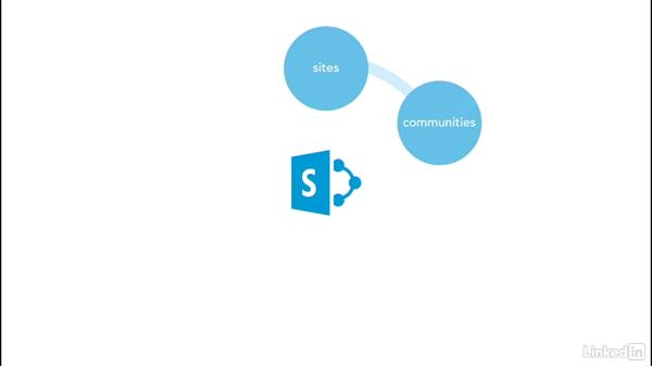 SharePoint: The basics: SharePoint Online Essential Training