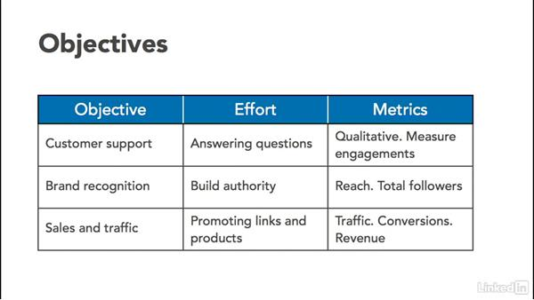 Establish your marketing objective: Twitter for Business