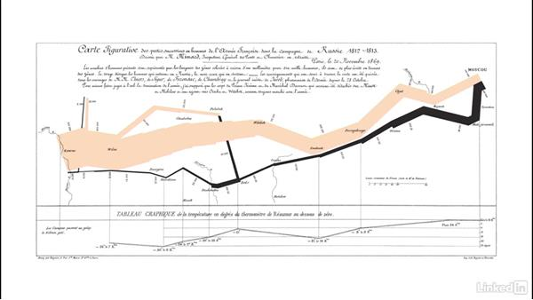 Change over time: Data Visualization Storytelling Essentials