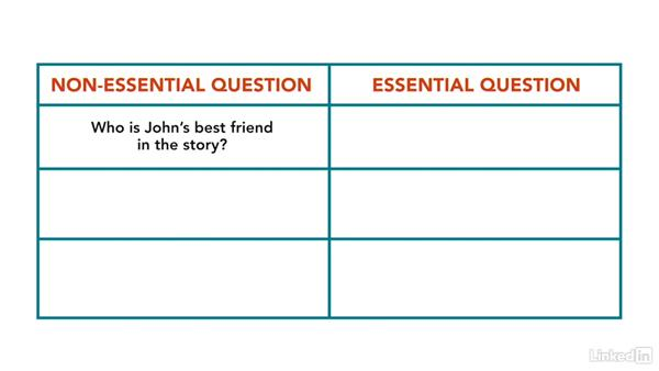 Write essential questions: How to Teach Complex Topics