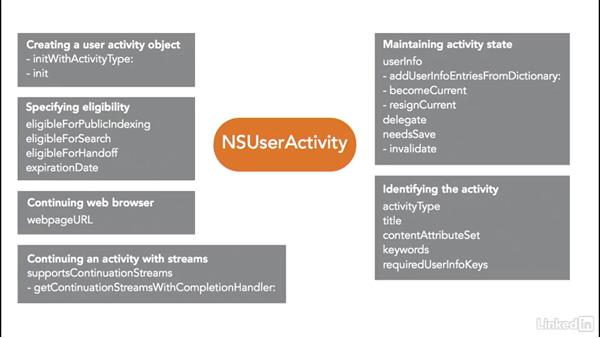What is an activity?: iOS 9 Handoff In Depth