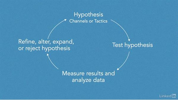 What is a growth system?: Creating a Marketing Growth System