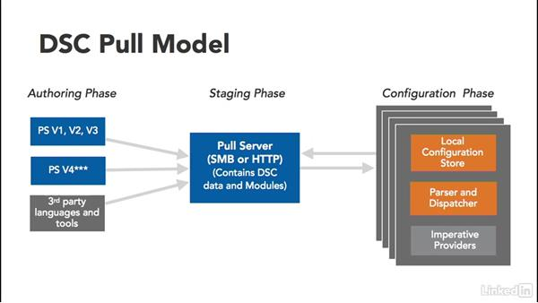 Understanding the pull server role: PowerShell Desired State Configuration Essential Training