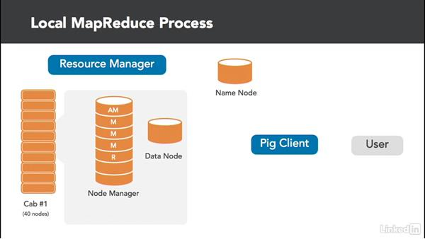 MapReduce processing: Data Analysis on Hadoop