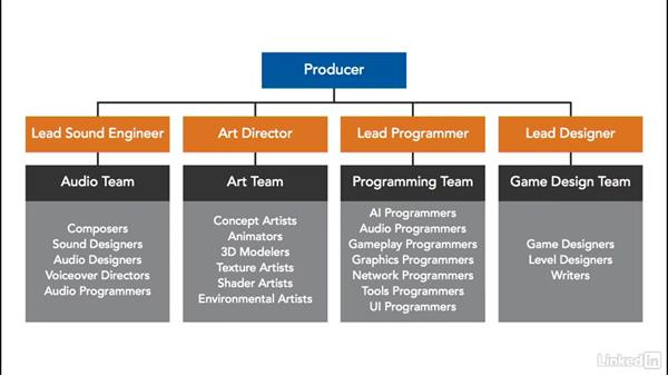 The studio model: Careers in the Game Industry