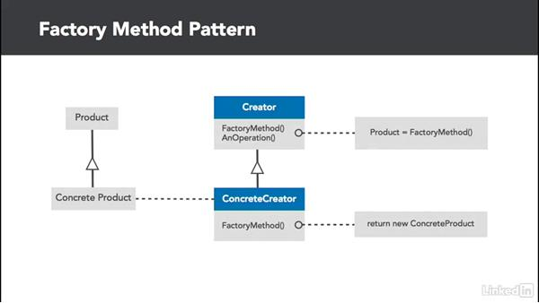 Factory Pattern overview: C# Design Patterns
