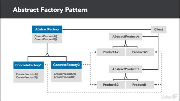 Abstract Factory overview: C# Design Patterns