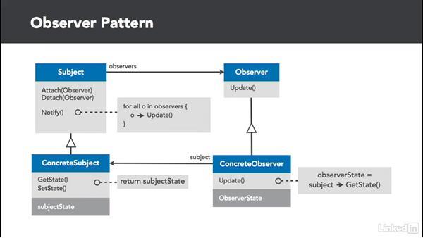 Observer pattern overview: C# Design Patterns