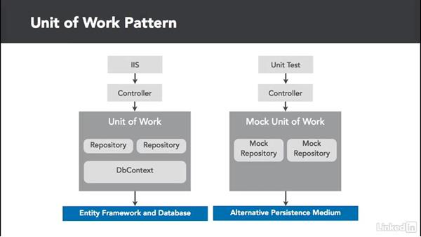 Unit of Work pattern overview: C# Design Patterns