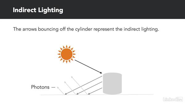 Indirect lighting overview: Unreal: Learn Lighting