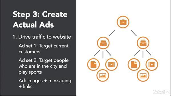 Welcome: Facebook Advertising Fundamentals