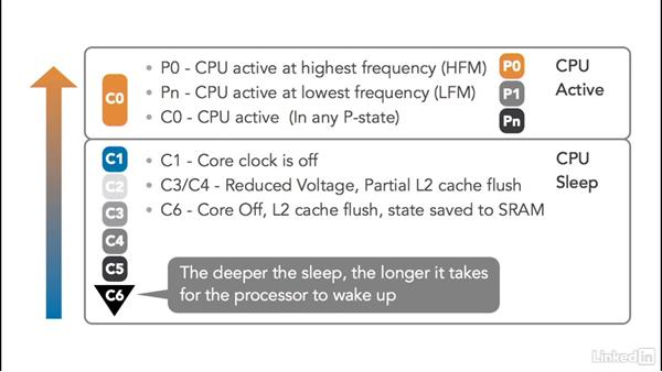 SoC Watch overview: Optimizing Code with Windows Power Tools