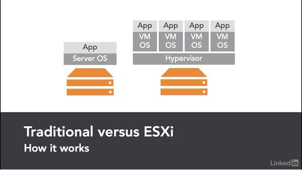 ESXi Host: VMware vSphere Fundamentals