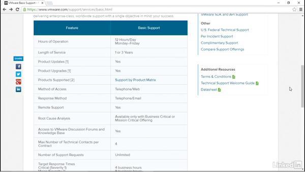 Support options: VMware vSphere Fundamentals