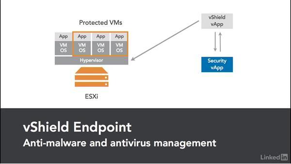 vShield Endpoint: VMware vSphere Fundamentals