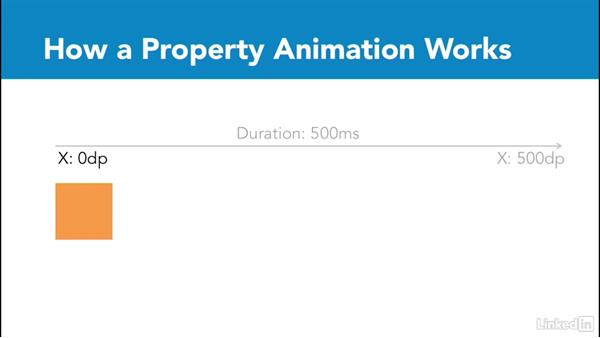 How property animations work: Animations and Transitions in the Android SDK