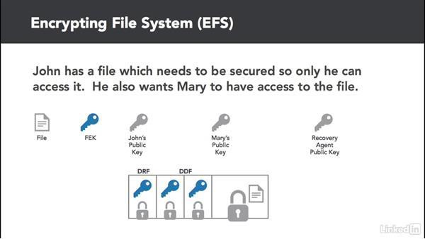 Encrypt files using EFS: Windows Server 2012 R2: Configure File Services