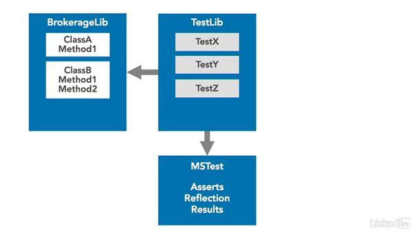The anatomy of a unit test framework: Visual Studio 2015 Essentials 09: Unit Tests