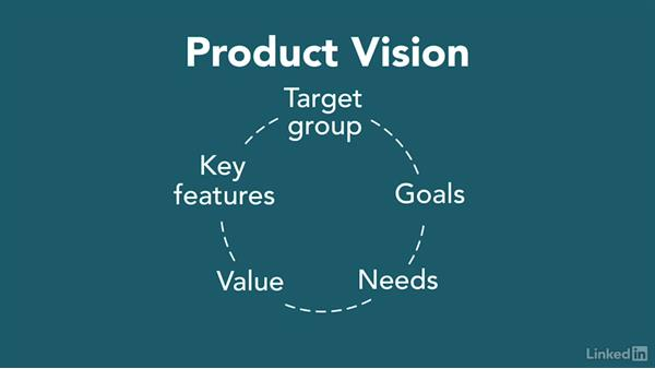 Agile product vision: Agile Product Owner Role