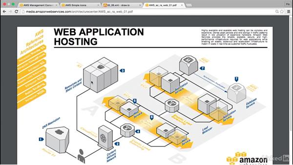 Validate your AWS project architecture: Amazon Web Services for Data Science