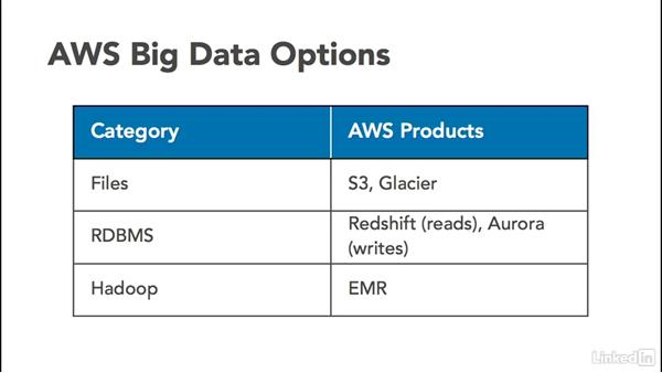 Why use a data warehouse?: Amazon Web Services for Data Science