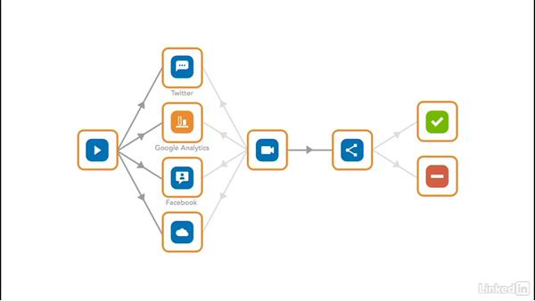 Use Matillion ETL for Redshift: Amazon Web Services for Data Science