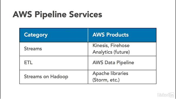 Why use data streaming?: Amazon Web Services for Data Science
