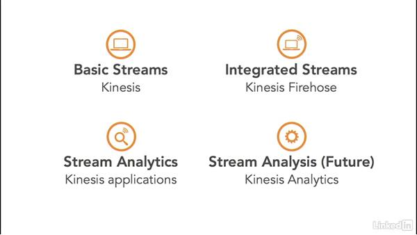 Using Kinesis in streaming solutions: Amazon Web Services for Data Science