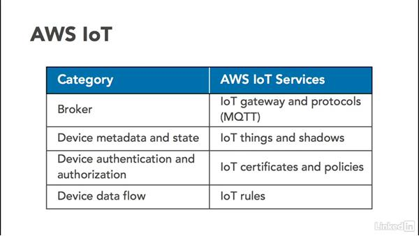 Understand IoT concepts: Amazon Web Services for Data Science