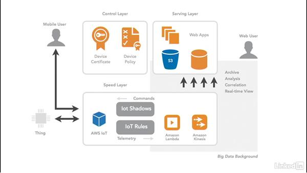 Build IoT solution architecture: Amazon Web Services for Data Science