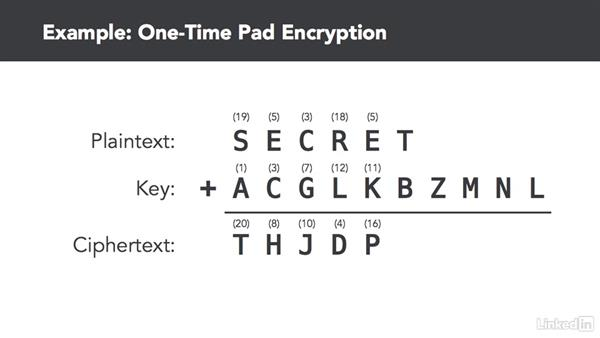 The perfect encryption algorithm: CompTIA Security+ Exam Prep (SY0-401): Cryptography