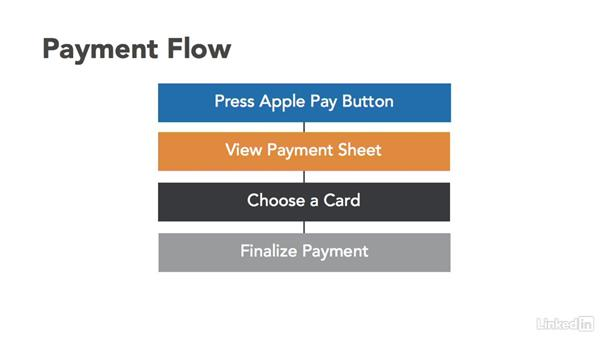Apple Pay workflow: Apple Pay for Developers