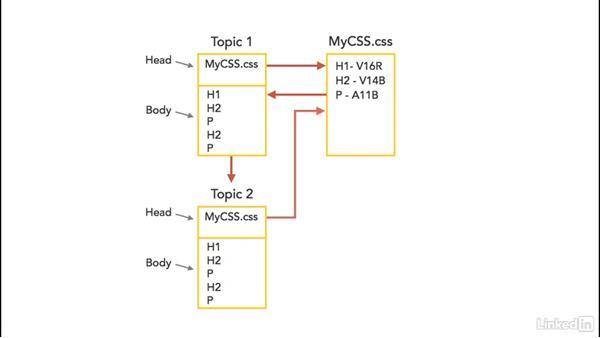 CSS concepts: MadCap Flare 11 Essential Training