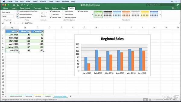 Update charts automatically with a table as source data: Excel for Mac 2016: Charts in Depth
