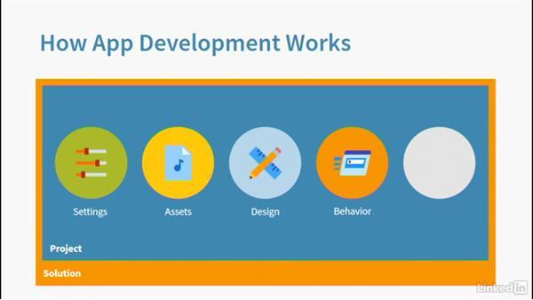 How app development works: Learning Universal Windows App Development