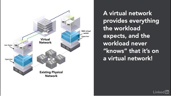 Virtual network concepts: Learn VMware NSX: Security