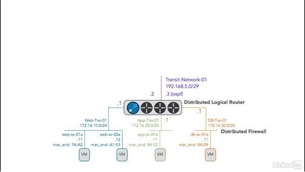 An enterprise topology: Learn VMware NSX: Security